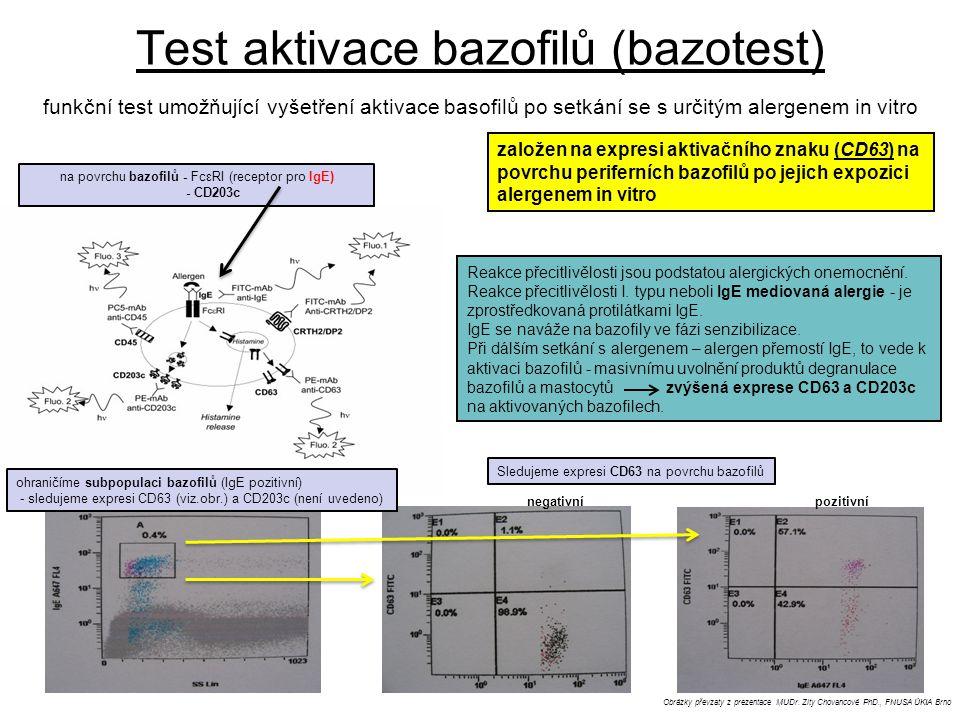 Test aktivace bazofilů (bazotest) funkční test umožňující vyšetření aktivace basofilů po setkání se s určitým alergenem in vitro Obrázky převzaty z pr