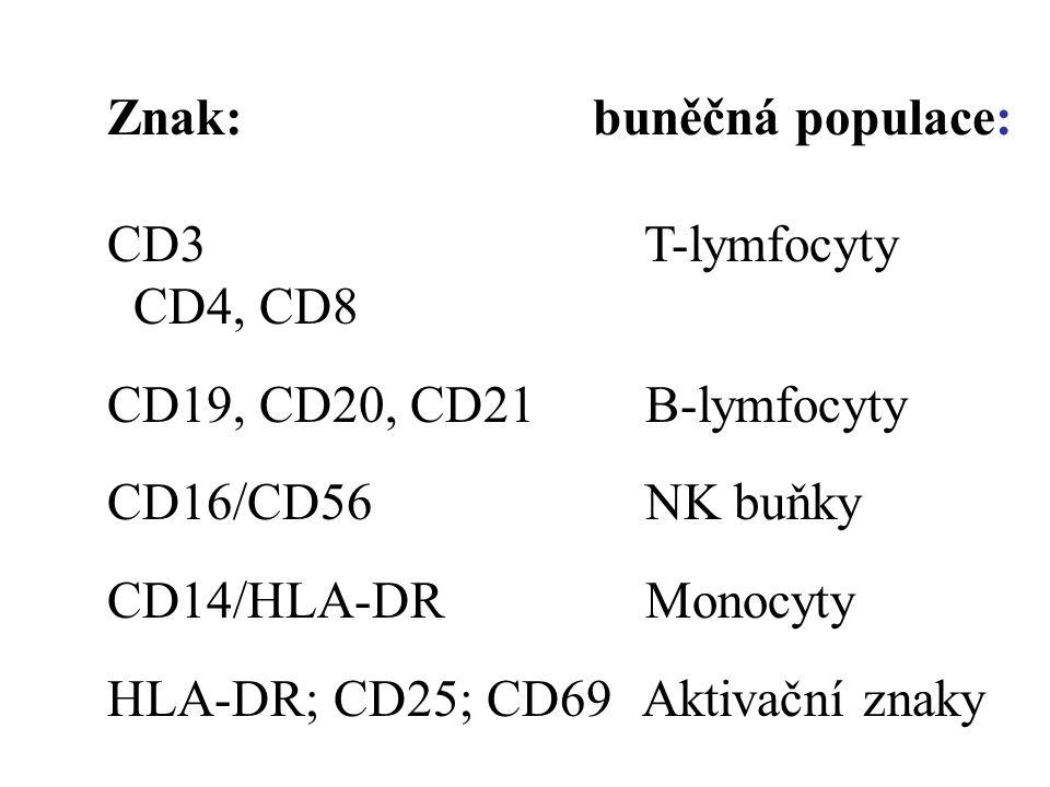 Znak: buněčná populace: CD3 T-lymfocyty CD4, CD8 CD19, CD20, CD21 B-lymfocyty CD16/CD56 NK buňky CD14/HLA-DR Monocyty HLA-DR; CD25; CD69 Aktivační zna