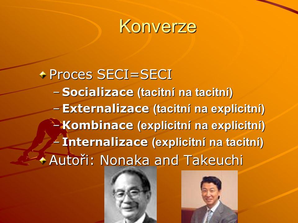 Konverze Proces SECI=SECI –Socializace (tacitní na tacitní) –Externalizace (tacitní na explicitní) –Kombinace (explicitní na explicitní) –Internalizac
