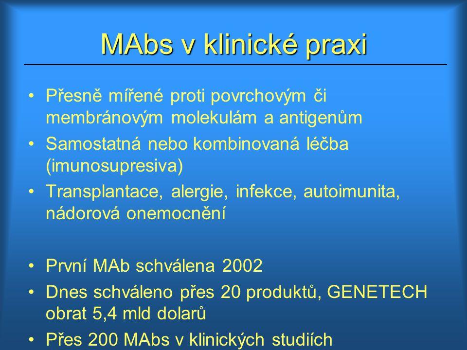 Nekojugované MAbs - Rituximab (MabThera ® ) - chimérická působící proti povrchovému antigenu (CD20) exprimovaný na více než 90% B lymfocytů u Nonhodgkinského lymfomu (maligní onemocnění vzniklé transformací různých diferenciačních stádií B lymfocytů), chronická lymfatická leukémie - Bevacizumab (Avastin ® ) – působící na transdukční kaskádu (VEGF vaskulární endoteliální růstový faktor ) - inhibice angiogeneze Konjugované Mabs, radioimunoterapie - Ibritumomab-tiuxetan (Zevalin ® ) – konjugát s radioizotopem 90 Yt a další