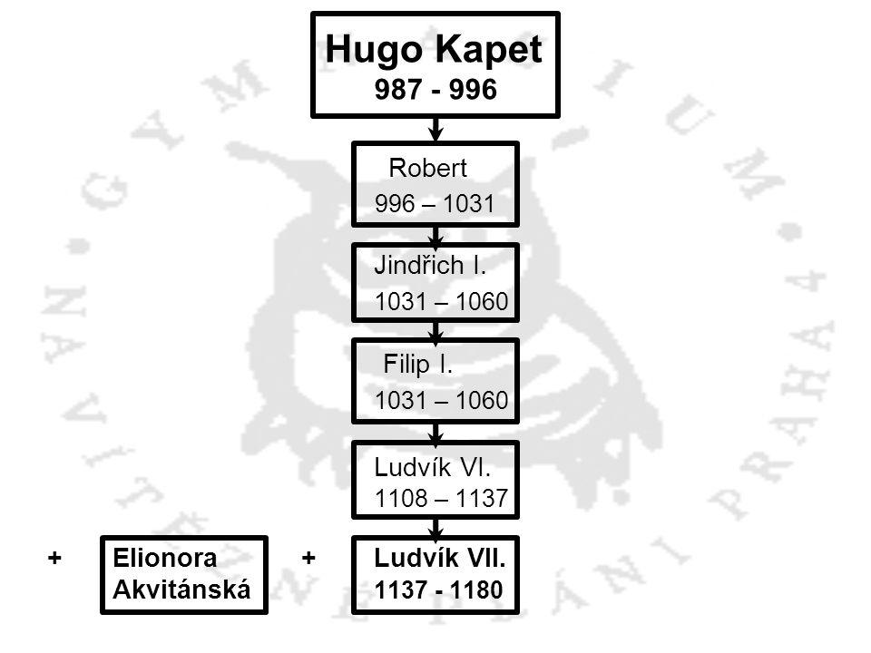 Hugo Kapet 987 - 996 Robert 996 – 1031 Jindřich I. 1031 – 1060 Filip I. 1031 – 1060 Ludvík VI. 1108 – 1137 +Elionora +Ludvík VII. Akvitánská 1137 - 11