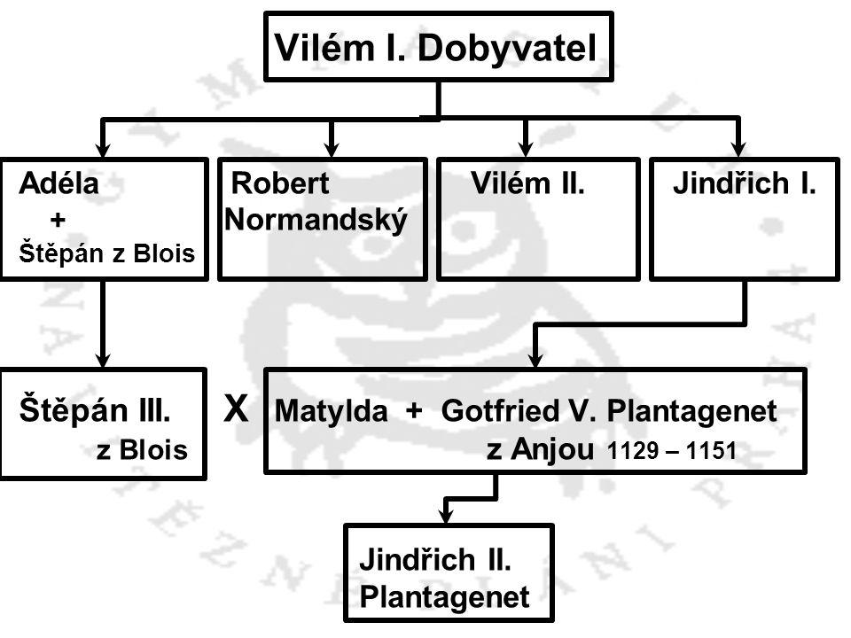Vilém I. Dobyvatel Adéla Robert Vilém II. Jindřich I. + Normandský Štěpán z Blois Štěpán III. X Matylda + Gotfried V. Plantagenet z Blois z Anjou 1129