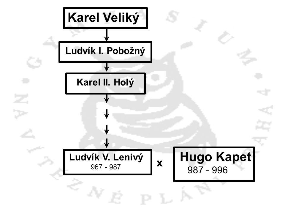 Hugo Kapet 987 - 996 Ludvík V. Lenivý 967 - 987 x Karel Veliký Ludvík I. Pobožný Karel II. Holý