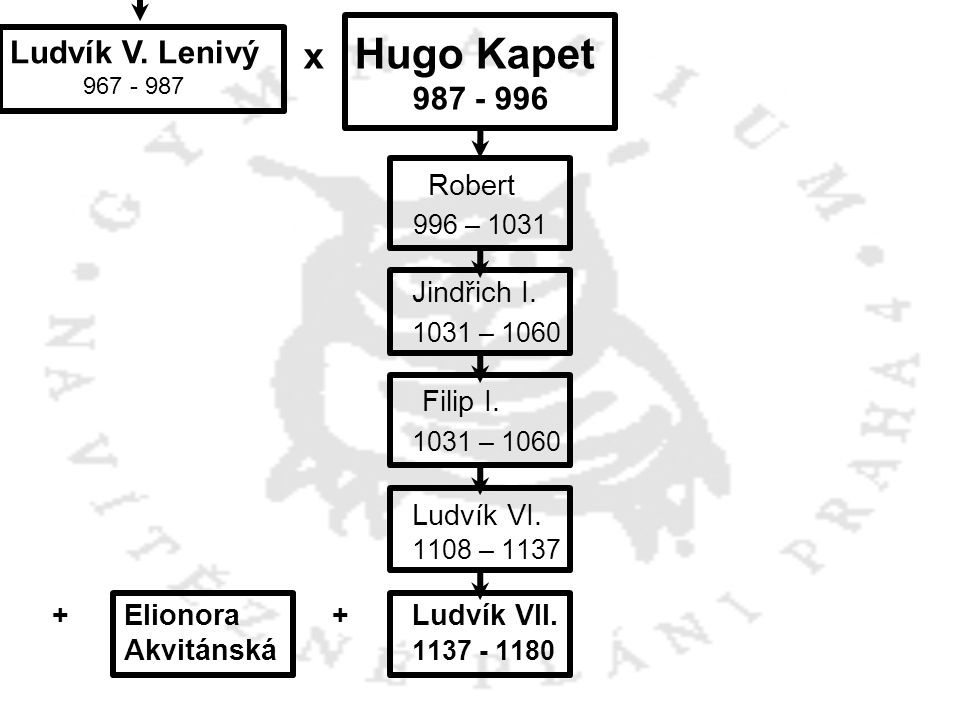 x Hugo Kapet 987 - 996 Robert 996 – 1031 Jindřich I. 1031 – 1060 Filip I. 1031 – 1060 Ludvík VI. 1108 – 1137 +Elionora +Ludvík VII. Akvitánská 1137 -
