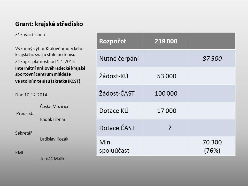 Grant: krajské středisko Rozpočet219 000 Nutné čerpání87 300 Žádost-KÚ 53 000 Žádost-ČAST100 000 Dotace KÚ 17 000 Dotace ČAST ? Min. spoluúčast 70 300