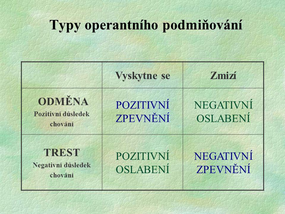 Typy operantního podmiňování Vyskytne seZmizí ODMĚNA Pozitivní důsledek chování POZITIVNÍ ZPEVNĚNÍ NEGATIVNÍ OSLABENÍ TREST Negativní důsledek chování