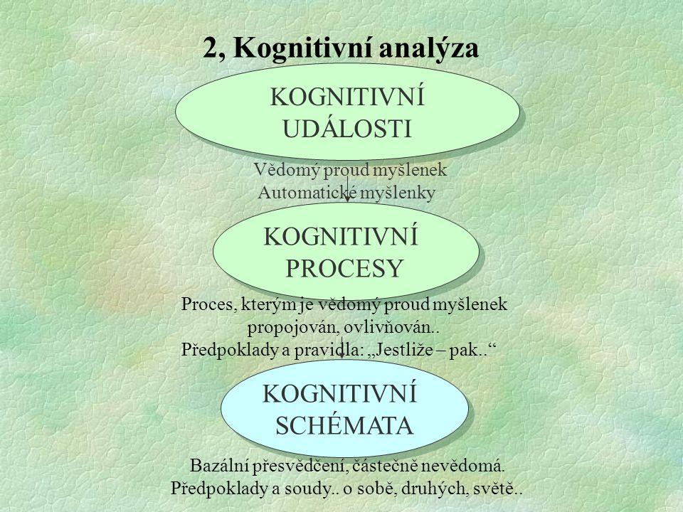 2, Kognitivní analýza KOGNITIVNÍ UDÁLOSTI KOGNITIVNÍ PROCESY KOGNITIVNÍ PROCESY KOGNITIVNÍ SCHÉMATA KOGNITIVNÍ SCHÉMATA Vědomý proud myšlenek Automati