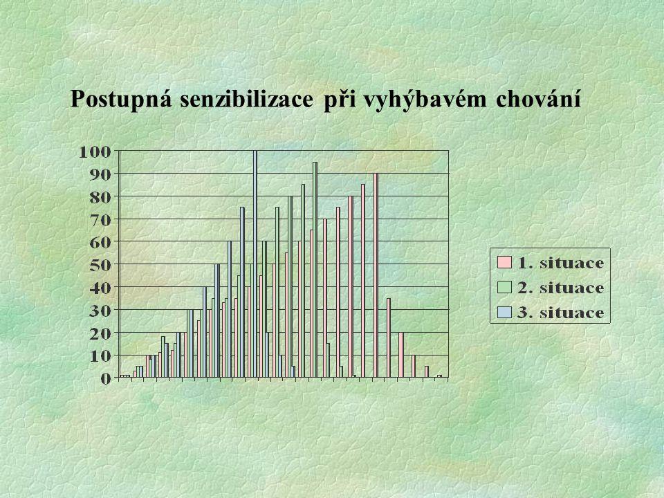 Postupná senzibilizace při vyhýbavém chování