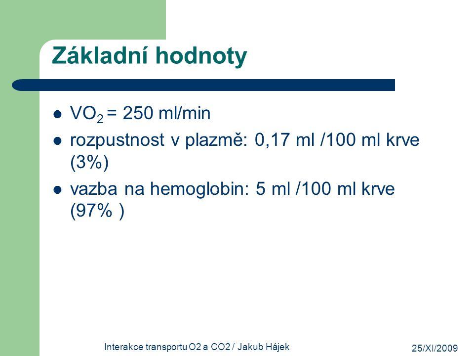25/XI/2009 Interakce transportu O2 a CO2 / Jakub Hájek Základní hodnoty VO 2 = 250 ml/min rozpustnost v plazmě: 0,17 ml /100 ml krve (3%) vazba na hem