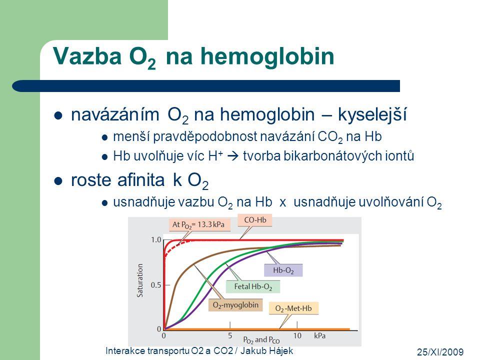 25/XI/2009 Interakce transportu O2 a CO2 / Jakub Hájek Vazba O 2 na hemoglobin navázáním O 2 na hemoglobin – kyselejší menší pravděpodobnost navázání