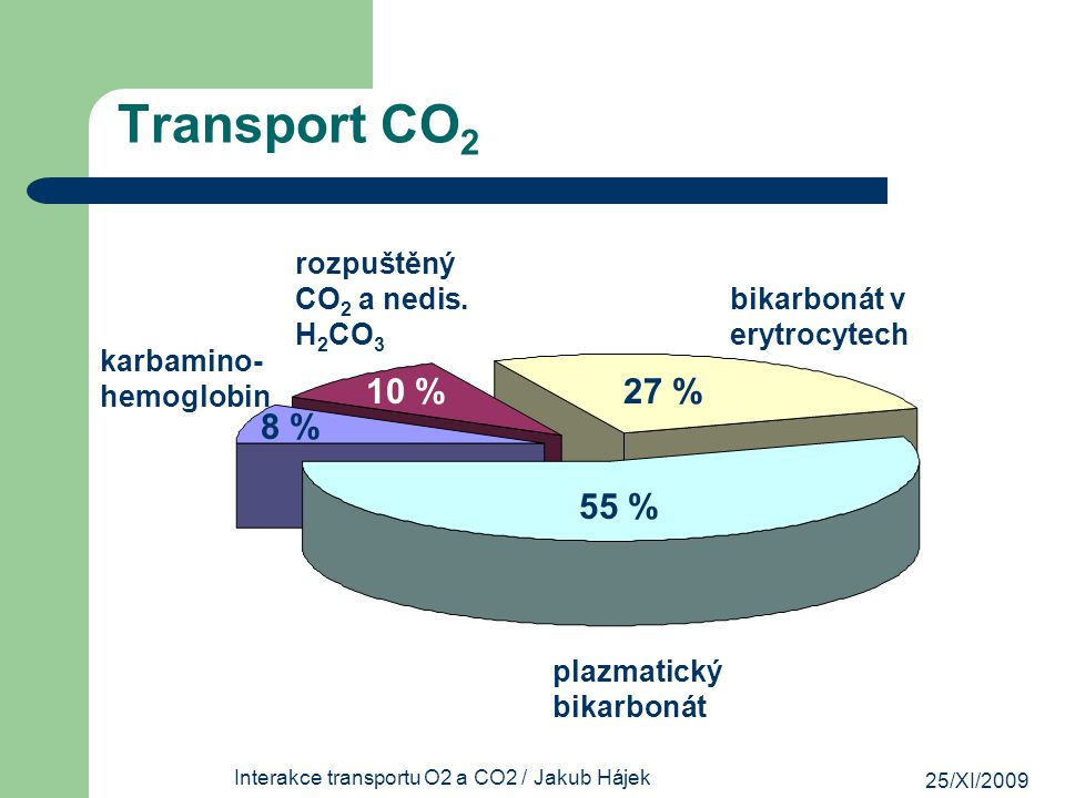 25/XI/2009 Interakce transportu O2 a CO2 / Jakub Hájek Transport CO 2 CO 2 + H 2 O = H 2 CO 3 = HCO 3 - + H + CO 2 + H 2 O v plazmě  pomalé CO 2 + H 2 O v erytrocytech  10 000x rychlejší (enzym: karboanhydráza) gradient mezi HCO 3 - v erytrocytech a v plazmě  prostup do plazmy do erytrocytu prochází Cl - (chloridový posun)
