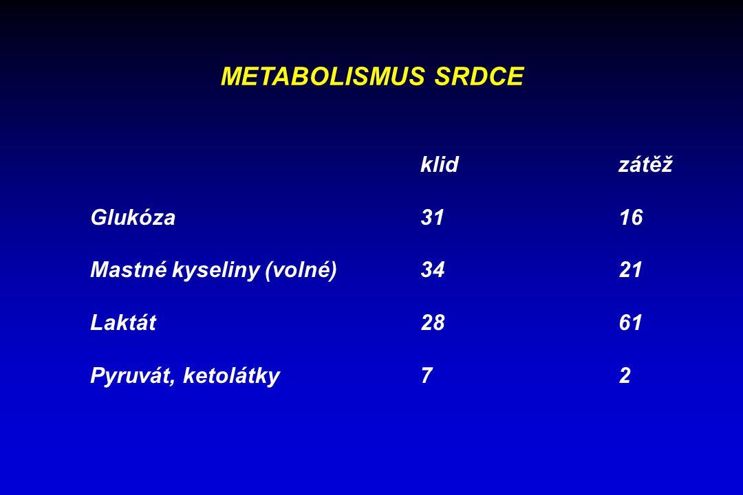 METABOLISMUS SRDCE klidzátěž Glukóza3116 Mastné kyseliny (volné)3421 Laktát2861 Pyruvát, ketolátky72