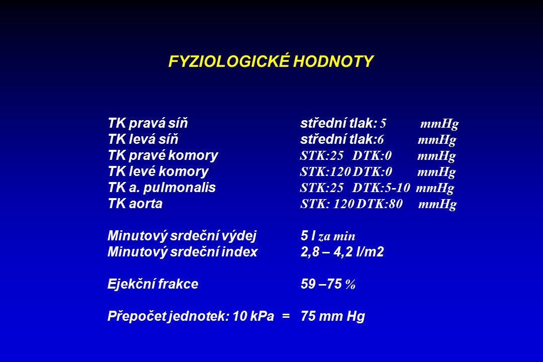 FYZIOLOGICKÉ HODNOTY TK pravá síňstřední tlak: 5 mmHg TK levá síňstřední tlak: 6 mmHg TK pravé komory STK:25 DTK:0 mmHg TK levé komory STK:120 DTK:0 mmHg TK a.