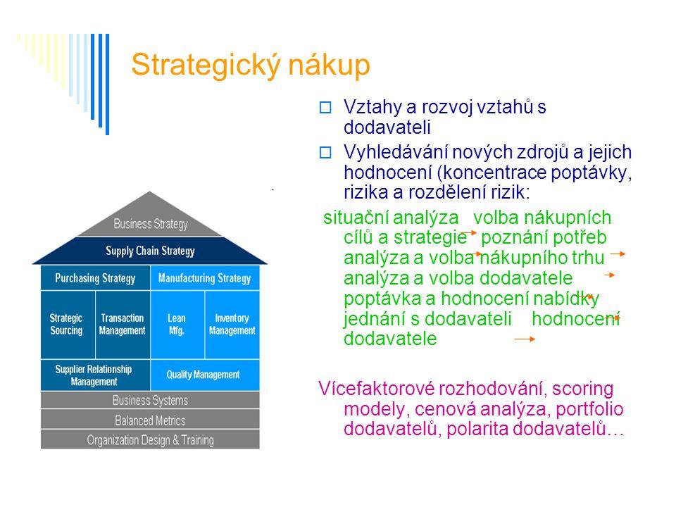 Strategický nákup  Vztahy a rozvoj vztahů s dodavateli  Vyhledávání nových zdrojů a jejich hodnocení (koncentrace poptávky, rizika a rozdělení rizik