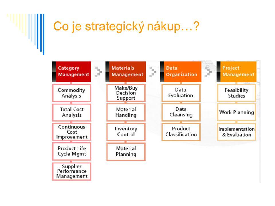 Co je strategický nákup…?