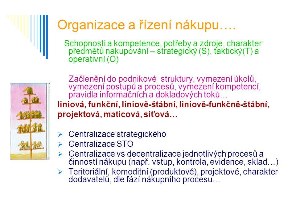 Organizace a řízení nákupu…. Schopnosti a kompetence, potřeby a zdroje, charakter předmětů nakupování – strategický (S), taktický(T) a operativní (O)