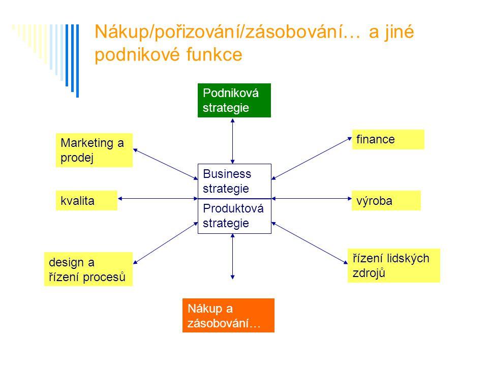Nákup/pořizování/zásobování… a jiné podnikové funkce Business strategie Produktová strategie Podniková strategie Nákup a zásobování… Marketing a prode