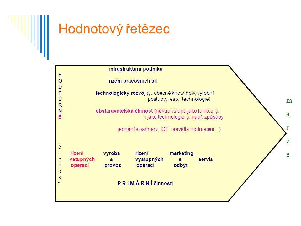 Hodnotový řetězec infrastruktura podniku P O řízení pracovních sil D P technologický rozvoj (tj. obecně know-how, výrobní Ů postupy, resp. technologie