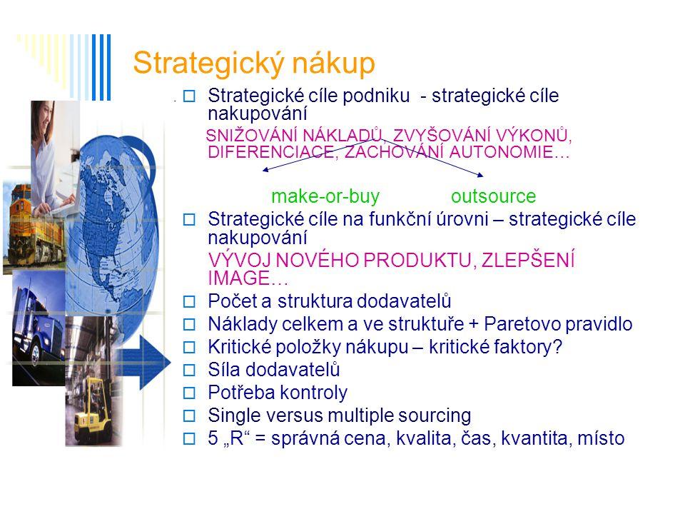 Strategický nákup  Strategické cíle podniku - strategické cíle nakupování SNIŽOVÁNÍ NÁKLADŮ, ZVYŠOVÁNÍ VÝKONŮ, DIFERENCIACE, ZACHOVÁNÍ AUTONOMIE… mak