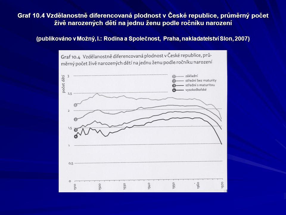 Graf 10.4 Vzdělanostně diferencovaná plodnost v České republice, průměrný počet živě narozených dětí na jednu ženu podle ročníku narození (publikováno