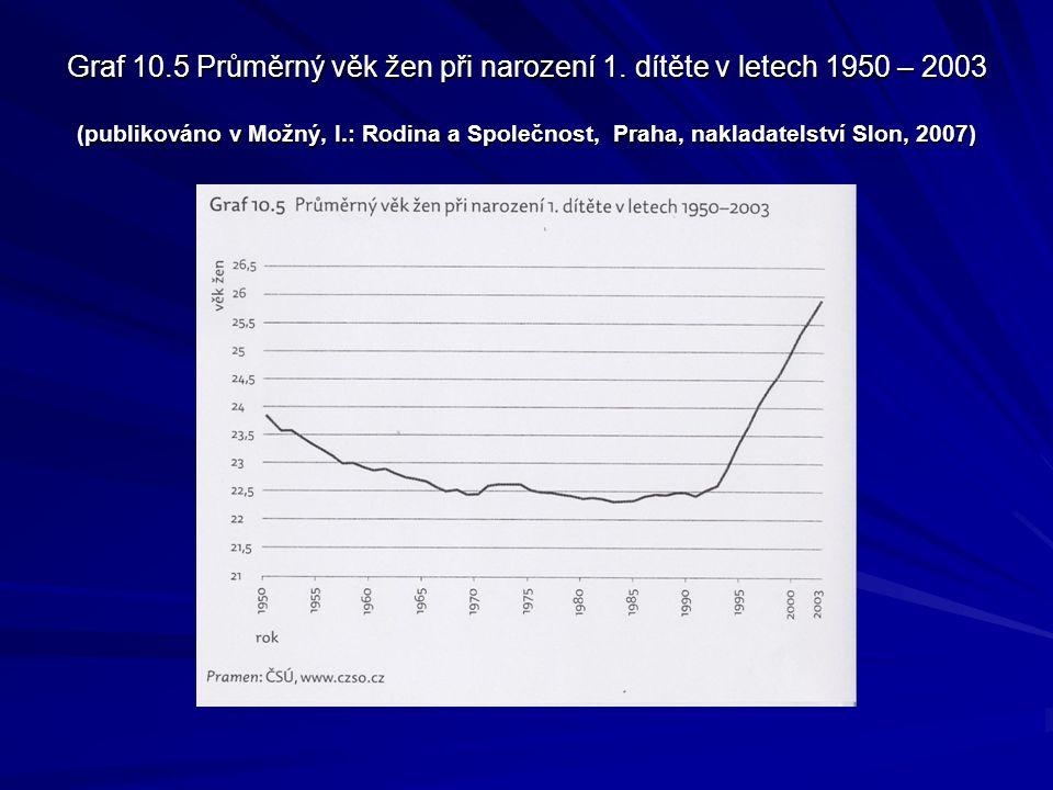 Graf 10.5 Průměrný věk žen při narození 1. dítěte v letech 1950 – 2003 (publikováno v Možný, I.: Rodina a Společnost, Praha, nakladatelství Slon, 2007