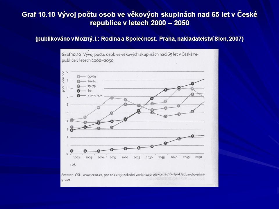 Graf 10.10 Vývoj počtu osob ve věkových skupinách nad 65 let v České republice v letech 2000 – 2050 (publikováno v Možný, I.: Rodina a Společnost, Pra