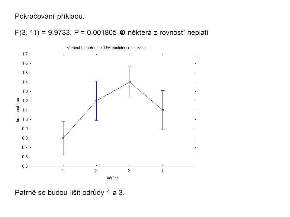 Pokračování příkladu. F(3, 11) = 9.9733, P = 0.001805  některá z rovností neplatí Patrně se budou lišit odrůdy 1 a 3.