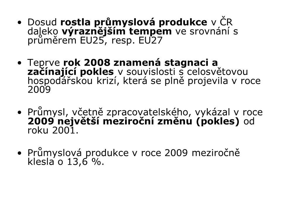 Dosud rostla průmyslová produkce v ČR daleko výraznějším tempem ve srovnání s průměrem EU25, resp. EU27 Teprve rok 2008 znamená stagnaci a začínající
