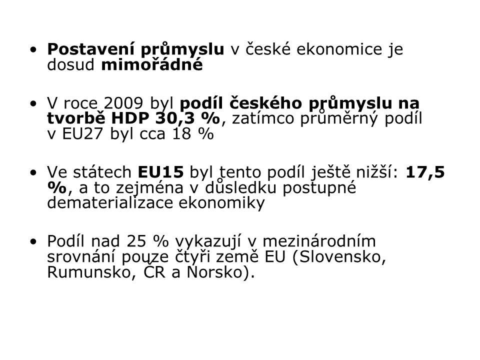 Postavení průmyslu v české ekonomice je dosud mimořádné V roce 2009 byl podíl českého průmyslu na tvorbě HDP 30,3 %, zatímco průměrný podíl v EU27 byl