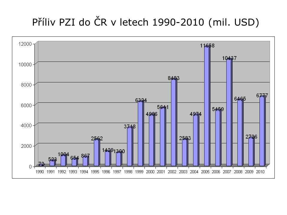 Příliv PZI do ČR v letech 1990-2010 (mil. USD)