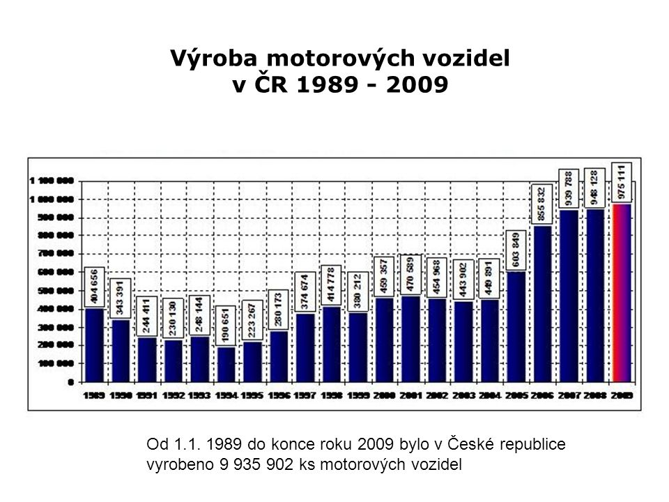 Výroba motorových vozidel v ČR 1989 - 2009 Od 1.1. 1989 do konce roku 2009 bylo v České republice vyrobeno 9 935 902 ks motorových vozidel