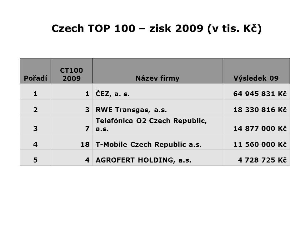Czech TOP 100 – zisk 2009 (v tis. Kč) Pořadí CT100 2009Název firmyVýsledek 09 11ČEZ, a. s.64 945 831 Kč 23RWE Transgas, a.s.18 330 816 Kč 37 Telefónic
