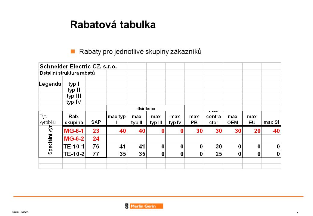 Název - Datum 4 Rabatová tabulka Rabaty pro jednotlivé skupiny zákazníků