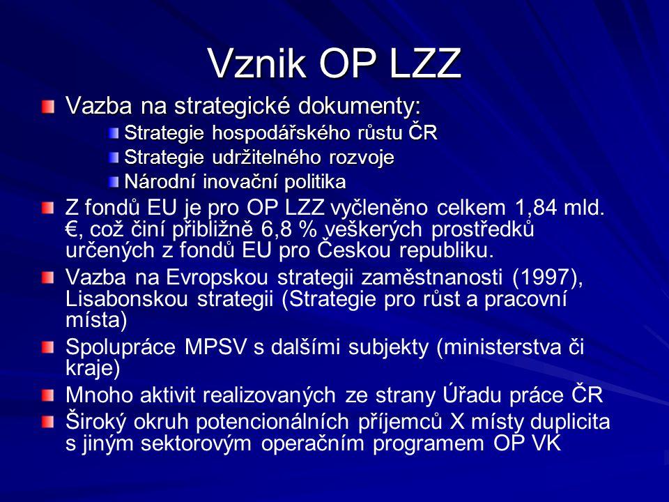Vznik OP LZZ Vazba na strategické dokumenty: Strategie hospodářského růstu ČR Strategie udržitelného rozvoje Národní inovační politika Z fondů EU je pro OP LZZ vyčleněno celkem 1,84 mld.