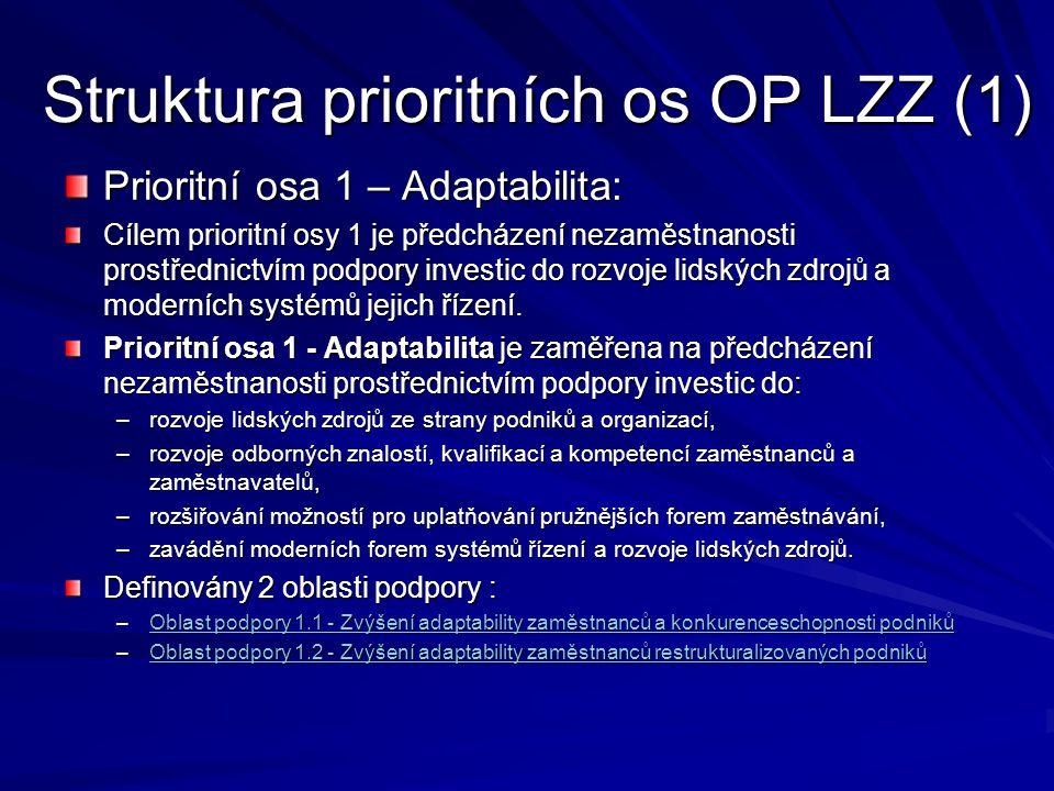 Struktura prioritních os OP LZZ (1) Prioritní osa 1 – Adaptabilita: Cílem prioritní osy 1 je předcházení nezaměstnanosti prostřednictvím podpory investic do rozvoje lidských zdrojů a moderních systémů jejich řízení.