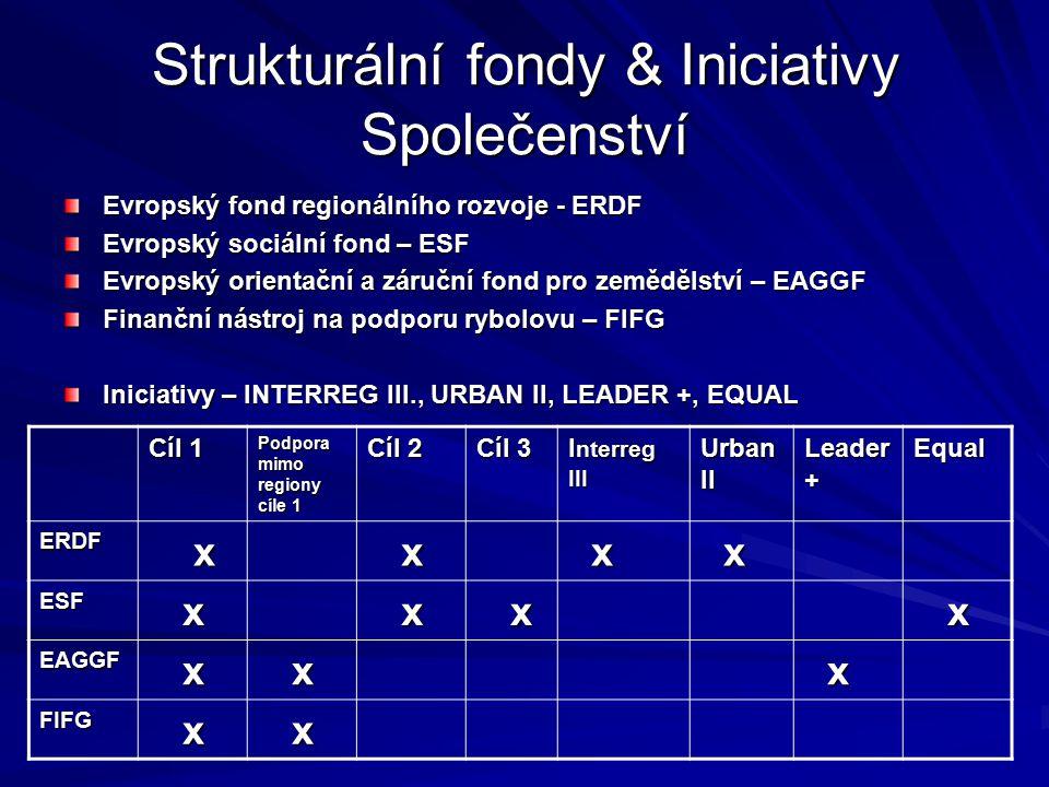 Strukturální fondy & Iniciativy Společenství Evropský fond regionálního rozvoje - ERDF Evropský sociální fond – ESF Evropský orientační a záruční fond
