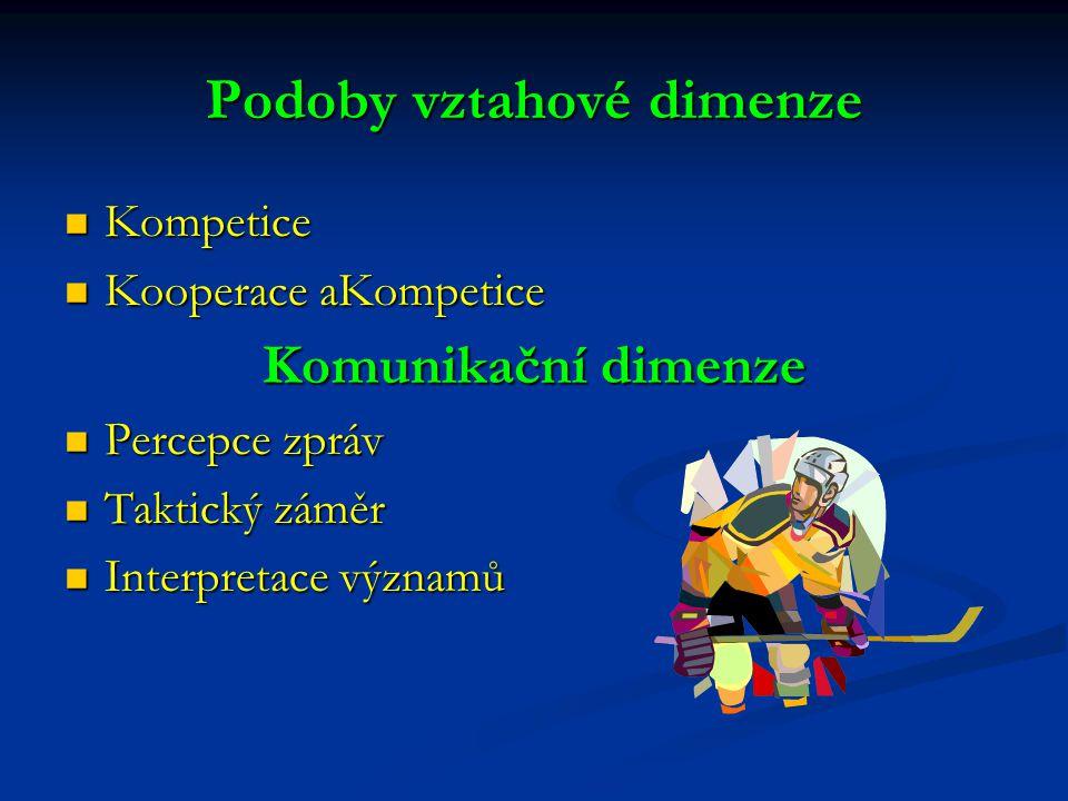 Podoby vztahové dimenze Kompetice Kompetice Kooperace aKompetice Kooperace aKompetice Komunikační dimenze Percepce zpráv Percepce zpráv Taktický záměr Taktický záměr Interpretace významů Interpretace významů