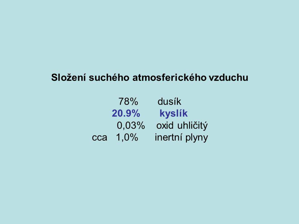 Složení suchého atmosferického vzduchu 78% dusík 20.9% kyslík 0,03% oxid uhličitý cca 1,0% inertní plyny
