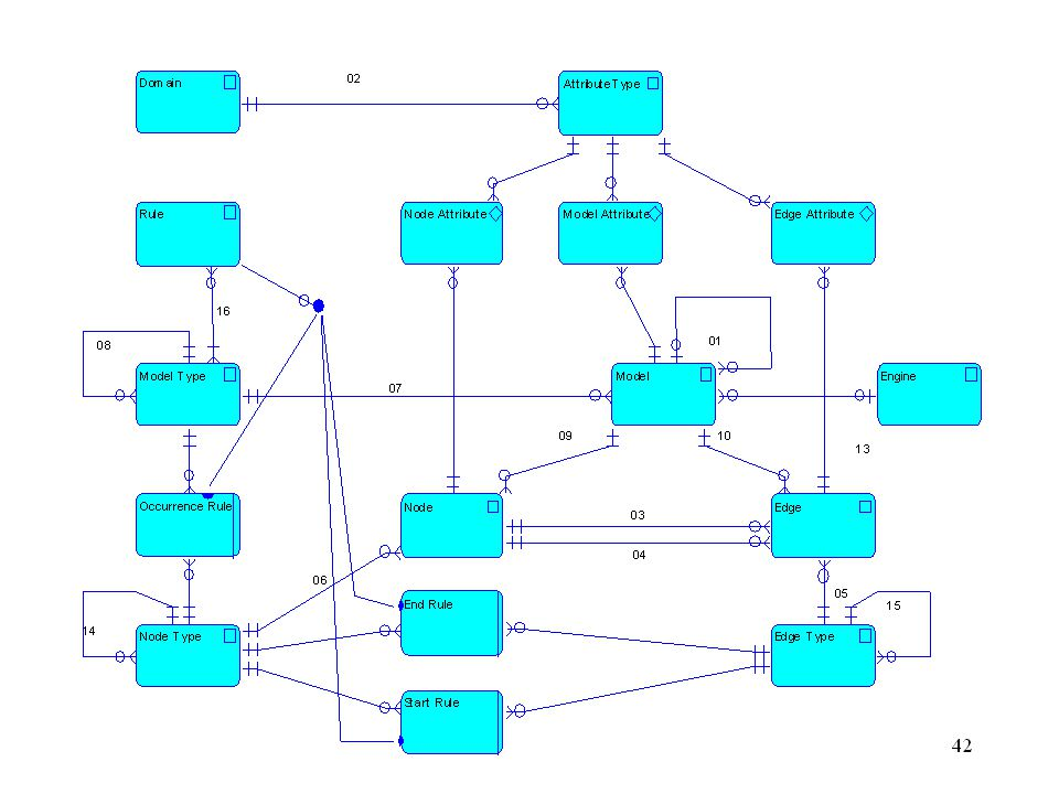 18 Postup (kroky) identifikuj entity urči vazby (mřížka entit) vytvoř model: doplň diagram + kardinality odstraň duplicitní vazby modeluj podtypy entit a uprav vazby –totalita atributů, parcialita vazeb, rozdělení do kategorií –stav entity, rekurzivní vazby, vazba typu kusovník Příklad: Rozvrh
