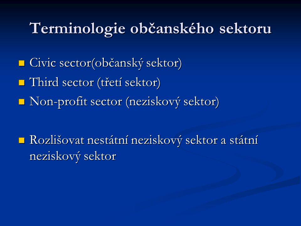 Terminologie občanského sektoru Civic sector(občanský sektor) Civic sector(občanský sektor) Third sector (třetí sektor) Third sector (třetí sektor) Non-profit sector (neziskový sektor) Non-profit sector (neziskový sektor) Rozlišovat nestátní neziskový sektor a státní neziskový sektor Rozlišovat nestátní neziskový sektor a státní neziskový sektor