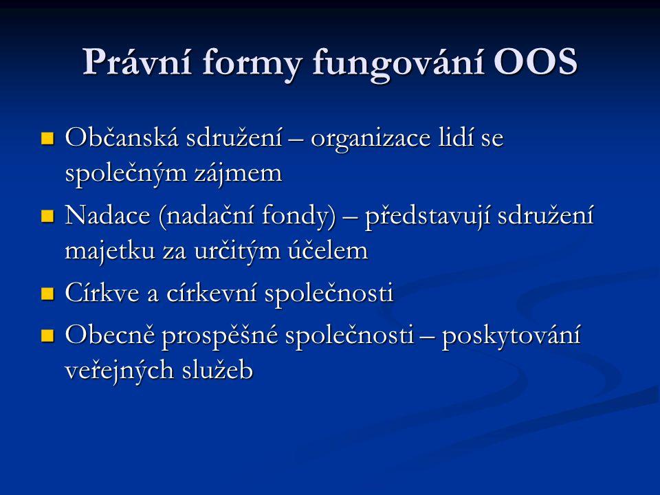 Právní formy fungování OOS Občanská sdružení – organizace lidí se společným zájmem Občanská sdružení – organizace lidí se společným zájmem Nadace (nad