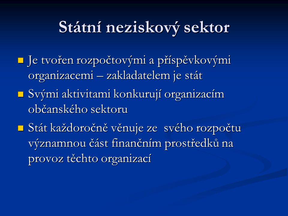 Státní neziskový sektor Je tvořen rozpočtovými a příspěvkovými organizacemi – zakladatelem je stát Je tvořen rozpočtovými a příspěvkovými organizacemi – zakladatelem je stát Svými aktivitami konkurují organizacím občanského sektoru Svými aktivitami konkurují organizacím občanského sektoru Stát každoročně věnuje ze svého rozpočtu významnou část finančním prostředků na provoz těchto organizací Stát každoročně věnuje ze svého rozpočtu významnou část finančním prostředků na provoz těchto organizací