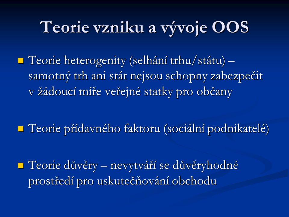 Teorie vzniku a vývoje OOS Teorie heterogenity (selhání trhu/státu) – samotný trh ani stát nejsou schopny zabezpečit v žádoucí míře veřejné statky pro občany Teorie heterogenity (selhání trhu/státu) – samotný trh ani stát nejsou schopny zabezpečit v žádoucí míře veřejné statky pro občany Teorie přídavného faktoru (sociální podnikatelé) Teorie přídavného faktoru (sociální podnikatelé) Teorie důvěry – nevytváří se důvěryhodné prostředí pro uskutečňování obchodu Teorie důvěry – nevytváří se důvěryhodné prostředí pro uskutečňování obchodu
