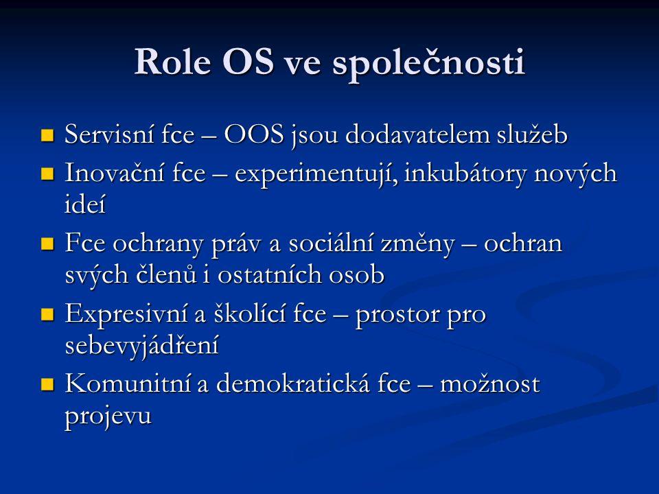 Role OS ve společnosti Servisní fce – OOS jsou dodavatelem služeb Servisní fce – OOS jsou dodavatelem služeb Inovační fce – experimentují, inkubátory