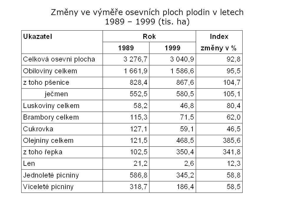 Změny ve výměře osevních ploch plodin v letech 1989 – 1999 (tis. ha)