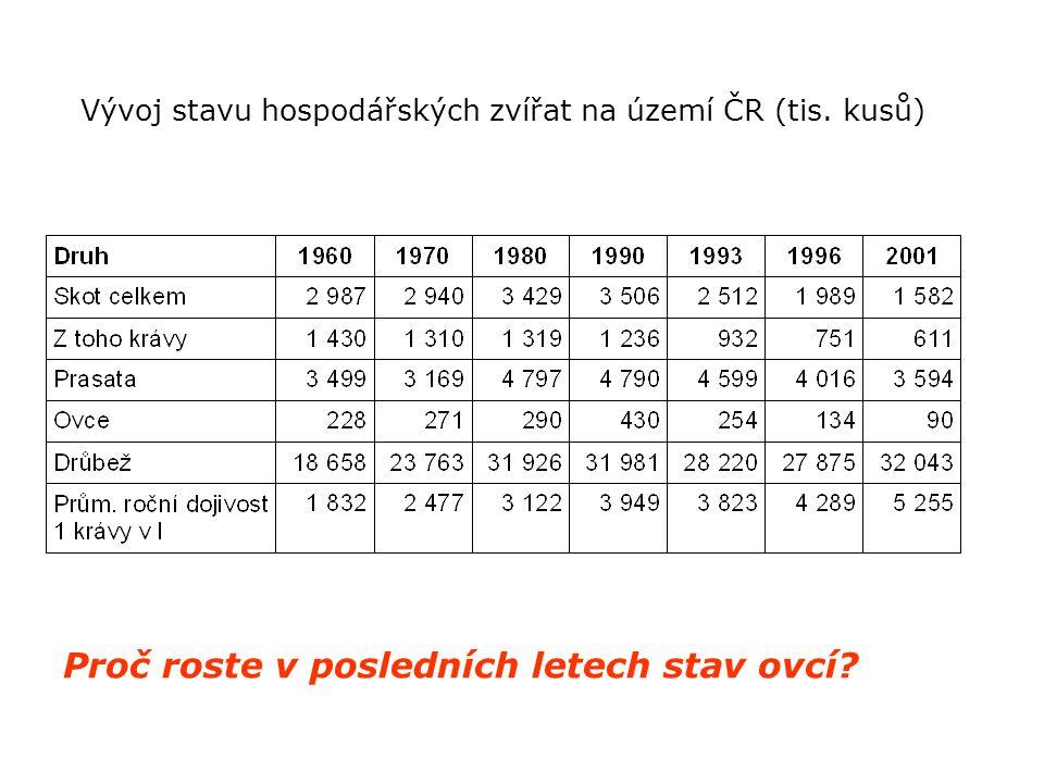Vývoj stavu hospodářských zvířat na území ČR (tis. kusů) Proč roste v posledních letech stav ovcí?