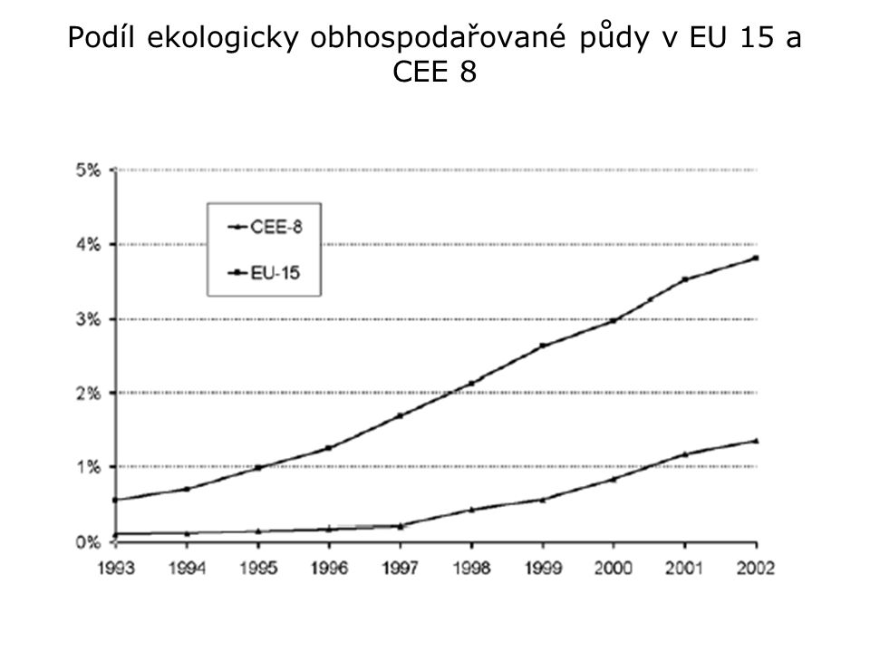Podíl ekologicky obhospodařované půdy v EU 15 a CEE 8
