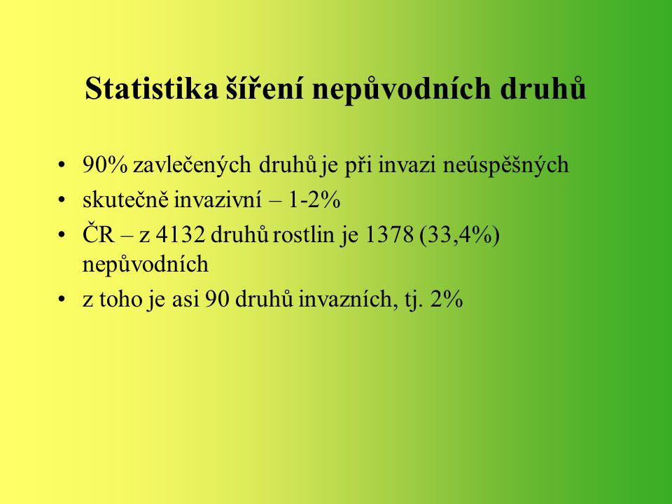 Statistika šíření nepůvodních druhů 90% zavlečených druhů je při invazi neúspěšných skutečně invazivní – 1-2% ČR – z 4132 druhů rostlin je 1378 (33,4%