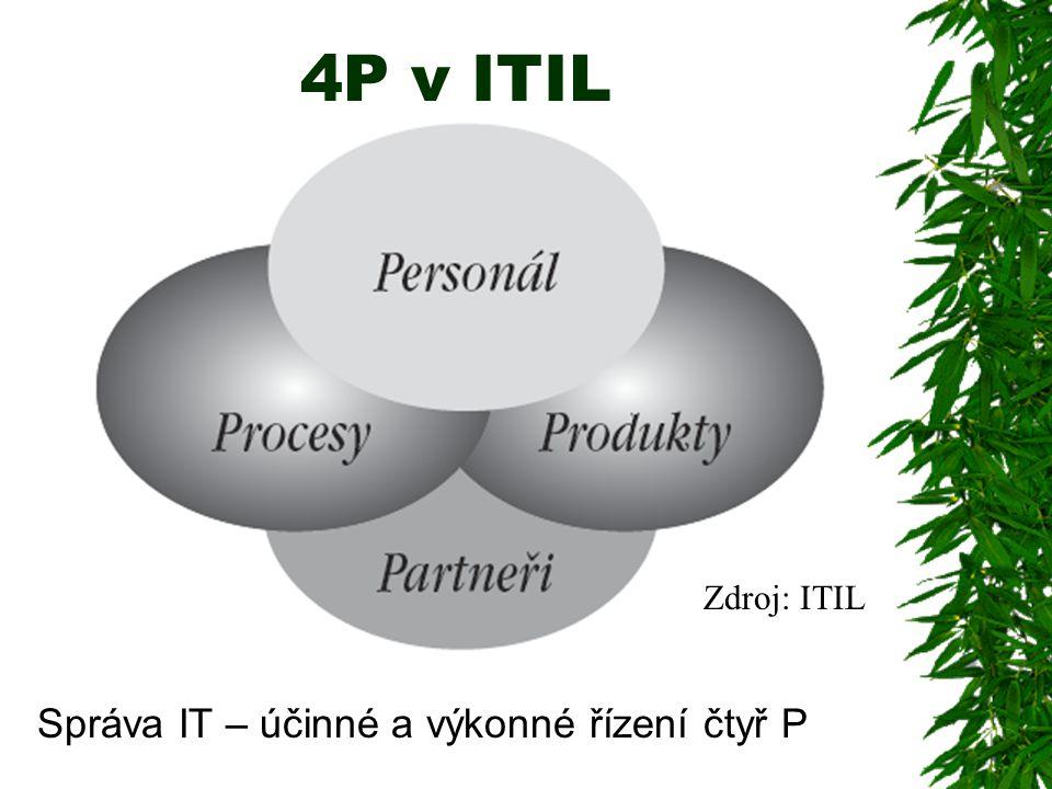 4P v ITIL Zdroj: ITIL Správa IT – účinné a výkonné řízení čtyř P