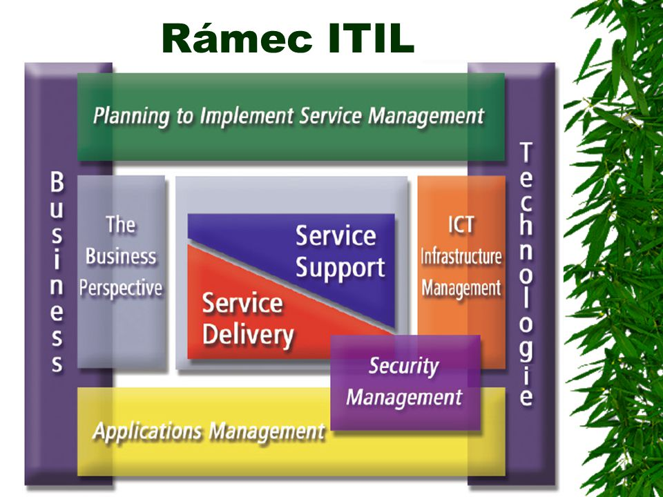 Rámec ITIL